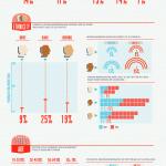 Quel profil Twitter est le plus actif ? | digistrat | Scoop.it