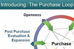 Ditch the Funnel: 'Purchase Loop' Echoes New Buyer Behavior | Social Selling | Scoop.it