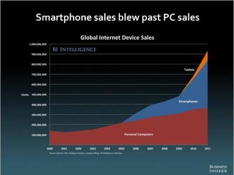 The Future Of Mobile according to Henry Blodget | The web is not a desktop | Scoop.it