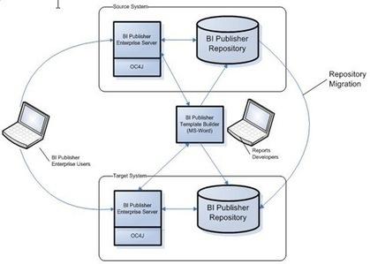 Informatica and OBIEE Online Tutorial Portal   Sr Online Training   Scoop.it