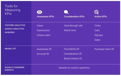 KPIs for measuring Brand Marketing - Smart Insights Digital Marketing Advice | Integrated Brand Communications | Scoop.it