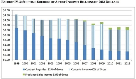 Shifting Sources of Artist Income: 1999-2012... - Digital Music News | Luped Up Records | Scoop.it