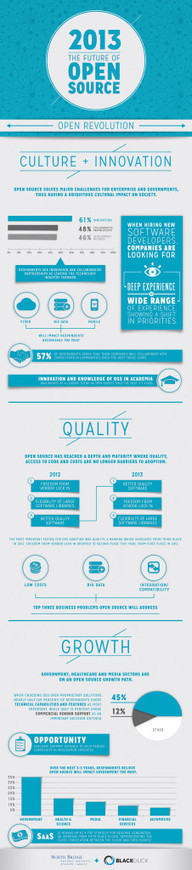 Top Six Cloud and Mobility Infographics & Video... | Instructional Design | Scoop.it