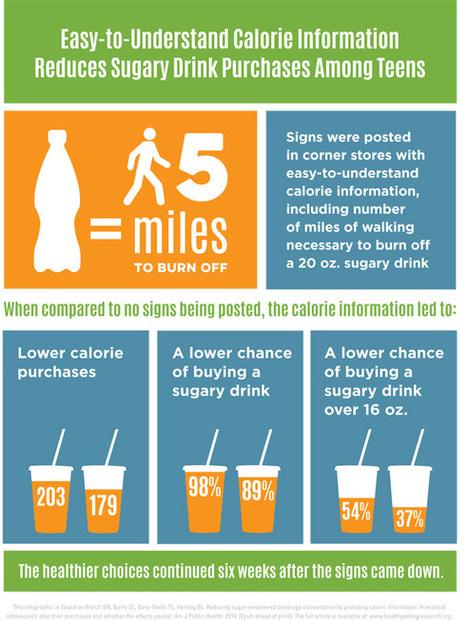 5 miles of walking is needed to burn off a 20 oz. sugary drink | #PEGEEKS | Scoop.it