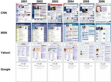 evolution-big.png (1909x1423 pixels) | Les tendances du web | Scoop.it