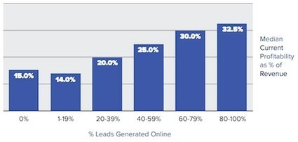 Fascinating and Motivating Stats about Online Marketing, WordPress, SEO | hospitality | Scoop.it