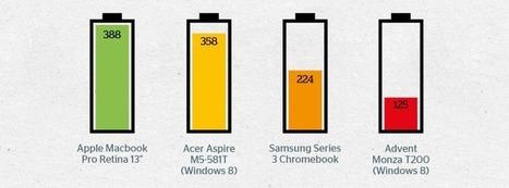 Retina MacBook Pro Beats 18 Windows 8 Laptops in Battery Life ... | Macbook Pro the only way | Scoop.it