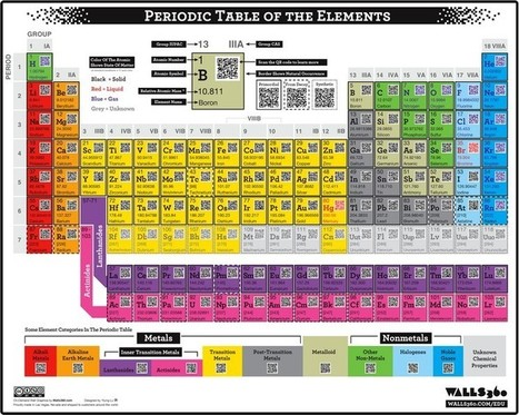 QR Code Periodic Table Of The Elements - 2d-code | Web Development Tools and Tutorials | Scoop.it