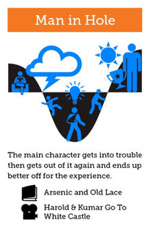 The Shapes of Stories, a Kurt Vonnegut Infographic | Literature & Psychology | Scoop.it