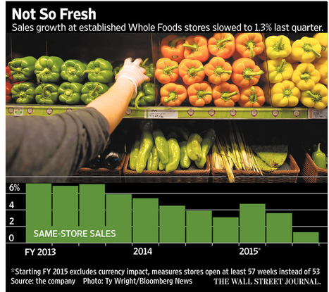 Whole Foods Sales Sour After Price Scandal | Nerd Vittles Daily Dump | Scoop.it