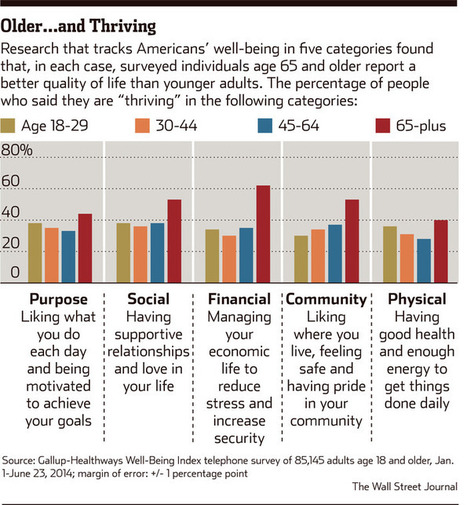 Why Everything You Think About Aging May Be Wrong | positive psychology | Scoop.it