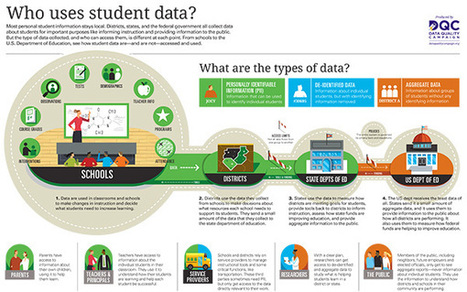 INFOGRAPHIC: Who Uses Student Data? | Data Quality Campaign | Creating Personalized Learning Environments | Scoop.it