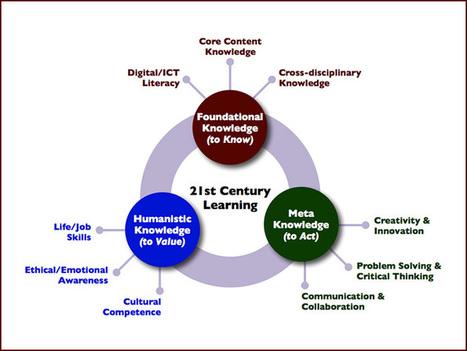 Los tres dominios - INED21 | Contenidos educativos digitales | Scoop.it