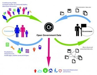 Open data et démocratie: la réponse d'Henri Verdier, «monsieur Data» du gouvernement - Rue89 | Data et Politique | Scoop.it