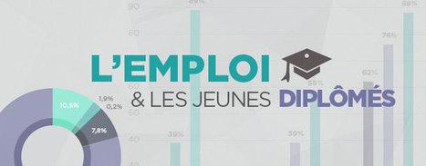 INFOGRAPHIE : l'emploi et les jeunes diplômés - L'RH de Noé | Info et nouvelles des Ressources Humaines | Scoop.it