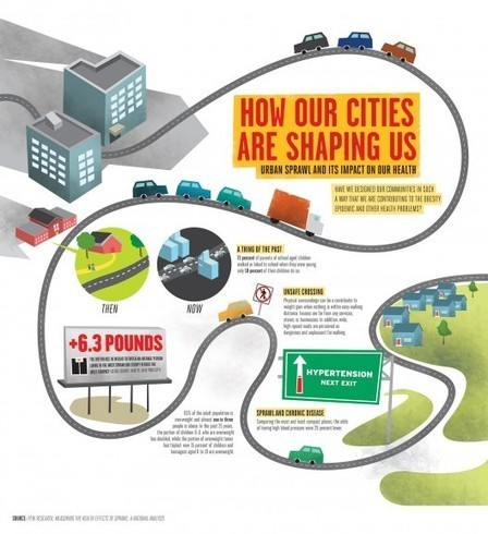 Infographic: How Our Cities Are Shaping Us | URBANmedias | Scoop.it