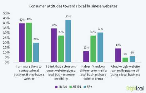 What different consumer groups really want from local business websites | Social Media Marketing | Scoop.it