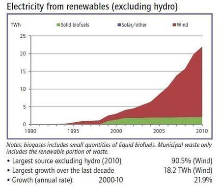 Twitter / IEA: China is the world leader in ... | Energy | Scoop.it