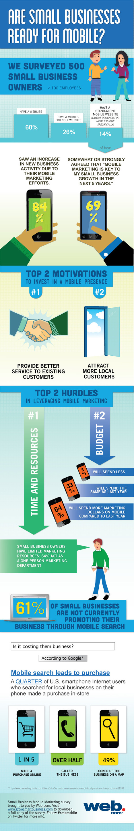 Are Small Businesses Ready for Mobile (infographic) | MarketingHits | Scoop.it