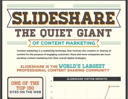 Slideshare: The Biggest Opportunity In Content Marketing   Public Relations & Social Media Insight   Scoop.it