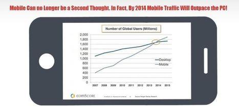 Infographie: 61% des internautes mobiles quittent un site non-optimisé | Actualités sur les nouvelles technologies et les innovations web, réseaux sociaux , smartphones et tablettes | Scoop.it