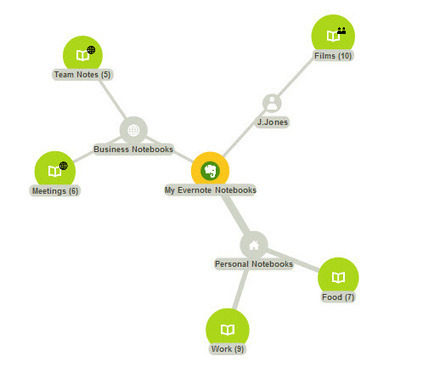 Mohiomap crea un mapa mental de nuestra cuenta de Evernote | EvernoteTips | Scoop.it