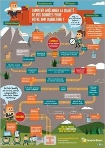 [Infographie] Comment améliorer la qualité de vos données pour votre DMP Marketing ? | Camp de Bases | Camp de Bases | Scoop.it