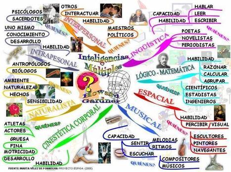 Mapa Mental Ilustrado de las Inteligencias Múltiples de Gardner | Infografía | FOTOTECA INFANTIL | Scoop.it