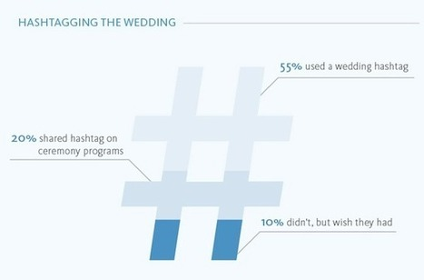 55% of Couples Used a Hashtag During Their #Wedding [INFOGRAPHIC] - AllTwitter | Digital-News on Scoop.it today | Scoop.it