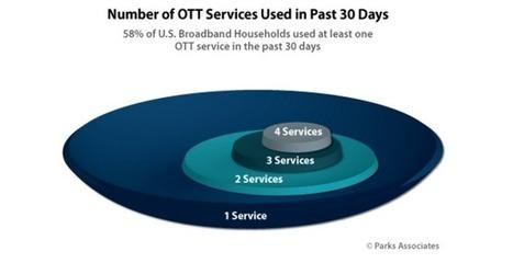 [Etude] 59 % des américains sont abonnés à un service vidéo OTT | Usages web et mobiles, tendances et comportements d'achat | Scoop.it