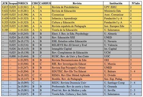 Revistas españolas de educación ¿dóndepublicar? vía @Ricardo_FM | Uso de las TIC en la Educación | Scoop.it
