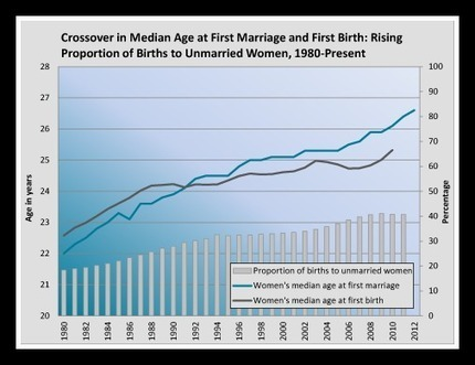The National Center for Family & Marriage Research (NCFMR) News and Notes - March 2013 | Healthy Marriage Links and Clips | Scoop.it