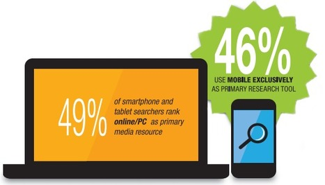 46% of Searchers Now Use Mobile Exclusively to Research [Study] | SEO Talk | Scoop.it