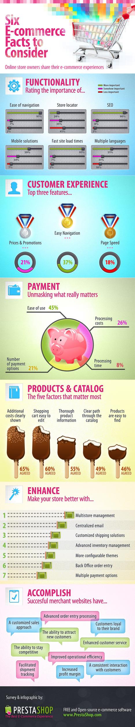 Quelles sont les priorités des e-commerçants pour leur projet de boutique ? | Projet Ecommerce - Ecom Expert | Scoop.it