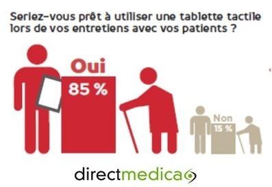 Baromètre sur comment les pharmaciens perçoivent les objets connectés ? DirectMedica | DM News | Scoop.it