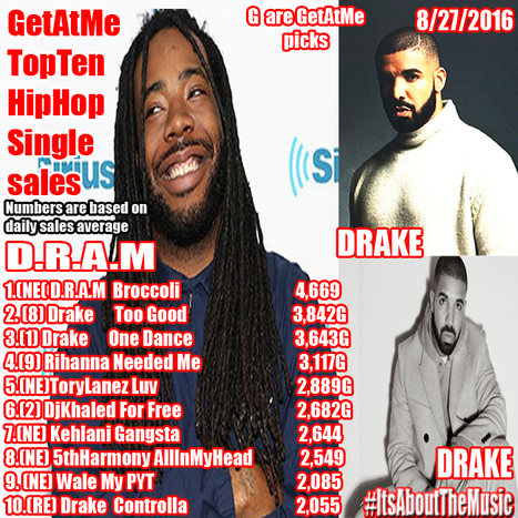 GetAtMe TopTen HipHop Single sales (daily average) D.R.A.M. BROCCOLI is #1 this week... #ItsAboutTheMusic | GetAtMe | Scoop.it