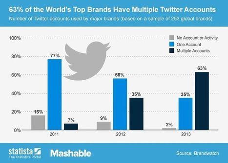 Should You Split Your Brand's Social Media Presence? | Didit | Social Media and Mobile Websites | Scoop.it