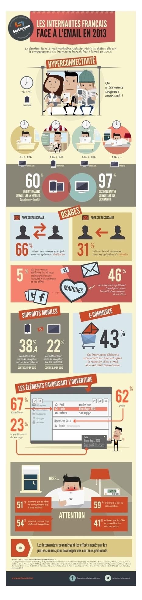 Une étude sur les usages et les tendances de l'emailing en 2013 (avec infographie) | Online Marketing | Scoop.it