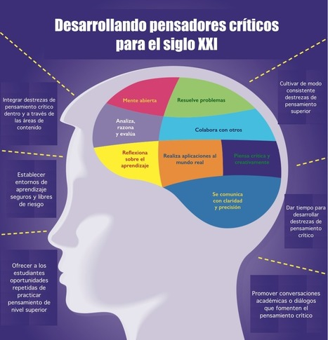 Pensadores críticos: ¿quiénes son? | educacion-y-ntic | Scoop.it