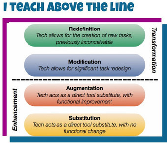 Cool Tools for 21st Century Learners: I Teach Above The Line | E-Learning Suggestions, Ideas, and Tips | Scoop.it