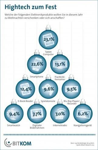 Smartphones und Tablets sind 2013 die gefragtesten Weihnachtsgeschenke | Medien und Web 2.0 | Scoop.it