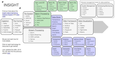 Insight Data Engineering Ecosystem: An Interactive Map | EEDSP | Scoop.it