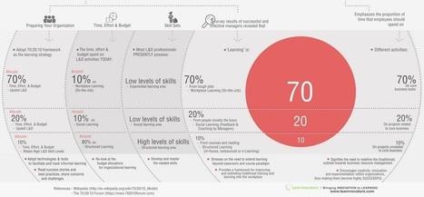 Infographies, impact garanti ! - Le blog de la formation professionnelle et continue | Education | Scoop.it