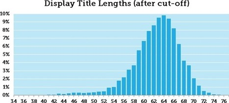Title Tag Length Guidelines: 2016 Edition | SEO 101 for Marketers | Scoop.it