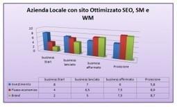 Analisi di come sviluppare il Business e il Brand dell'Azienda Locale - SeoMarketingWeb.net | Social media culture | Scoop.it