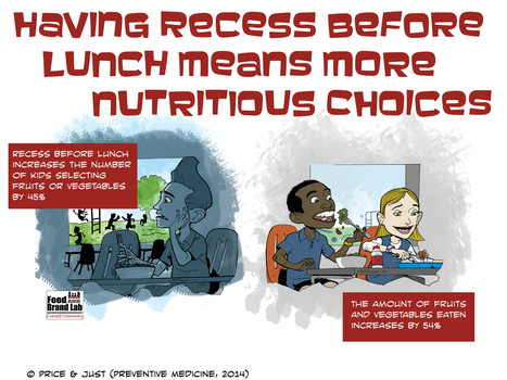 Increase Student's Fruit and Vegetable Consumption by Holding Recess before Lunch - eXtension | School Food News | Scoop.it