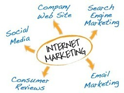 Grabbing Internet Users Through Internet Marketing | | LogicSpice.co.uk | Scoop.it