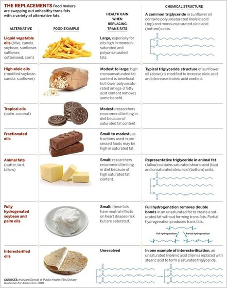 Weighing Trans Fat Stand-Ins | December 16, 2013 Issue - Vol. 91 Issue 50 | Chemical & Engineering News | The Frontier | Scoop.it