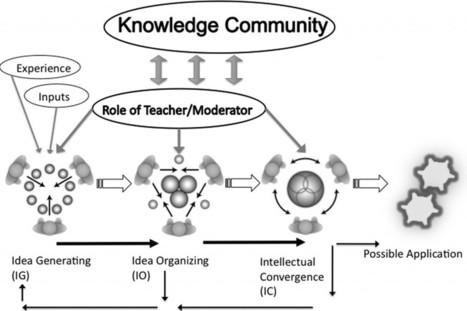 4.4 Online collaborative learning   Teaching in a Digital Age   Era Digital - um olhar ciberantropológico   Scoop.it