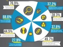 Infographie : portrait de l'utilisateur de LinkedIn | Image Digitale | Scoop.it